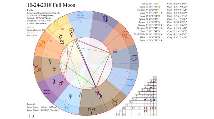 Moon Conjunct Lilith